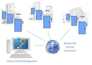 شبکه سازی سیستم های اکسس کنترل