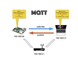 تصویر پروتکل MQTT در سایت شاپ الکترونیک