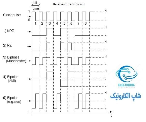 چگونگی شکل سیگنال (نمایش بیت) با Baseband Transmission :