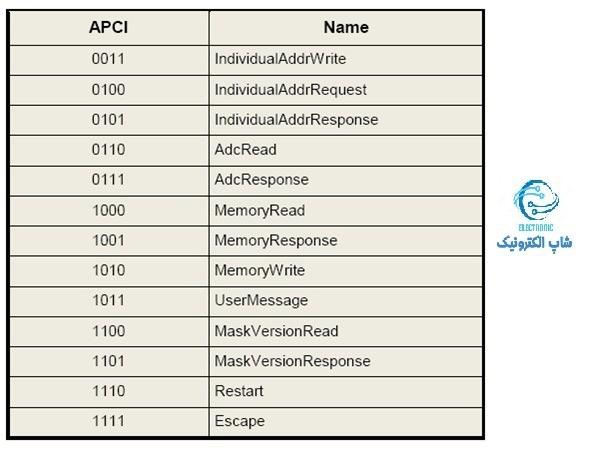 کد های APCI مختلف در شبکه KNX