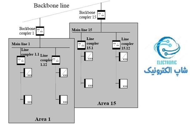 مسیر های مناسب رای انتقال داده و سویچ بین لینک های مختلف (Routing)، knx
