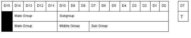 ساختار آدرس دریافت کننده در KNK