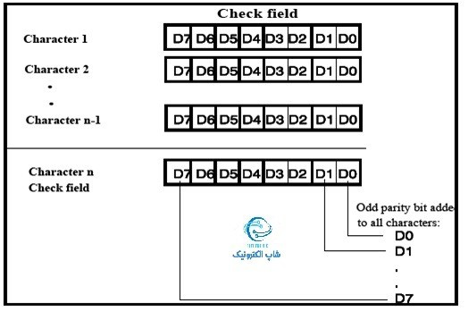 ساختار آدرس فرستنده در شبکه KNX