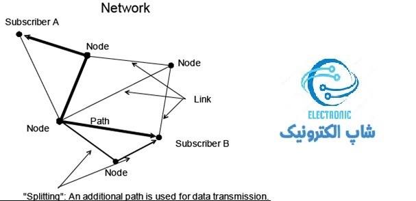 شبکه بندی در پروتکل knx