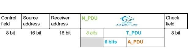 ساختار تلگرام در شبکه KNX